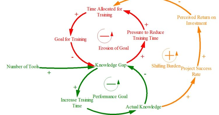 Eroding Goals Archetype