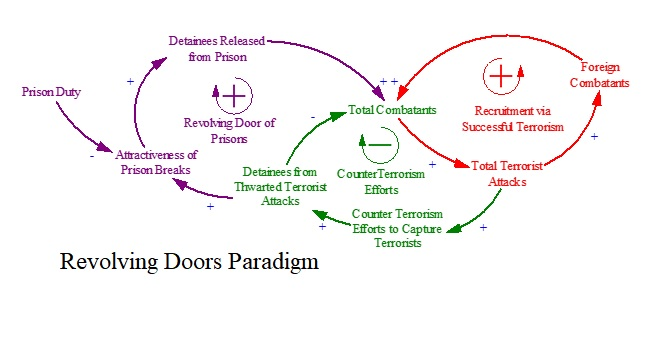 Revolving Door Paradigm