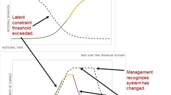 System State vs Management Perception